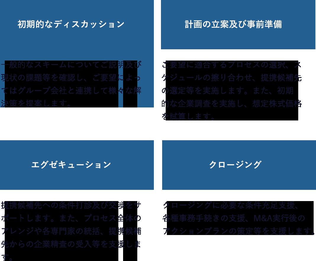 初期的なディスカッション→計画の立案及び事前準備→エグゼキューション→クロージング
