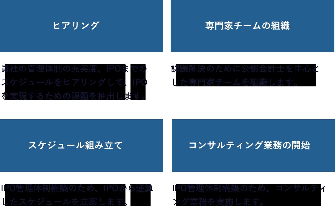 ヒアリング→専門家チームの組織→スケジュール組み立て→コンサルティング業務の開始