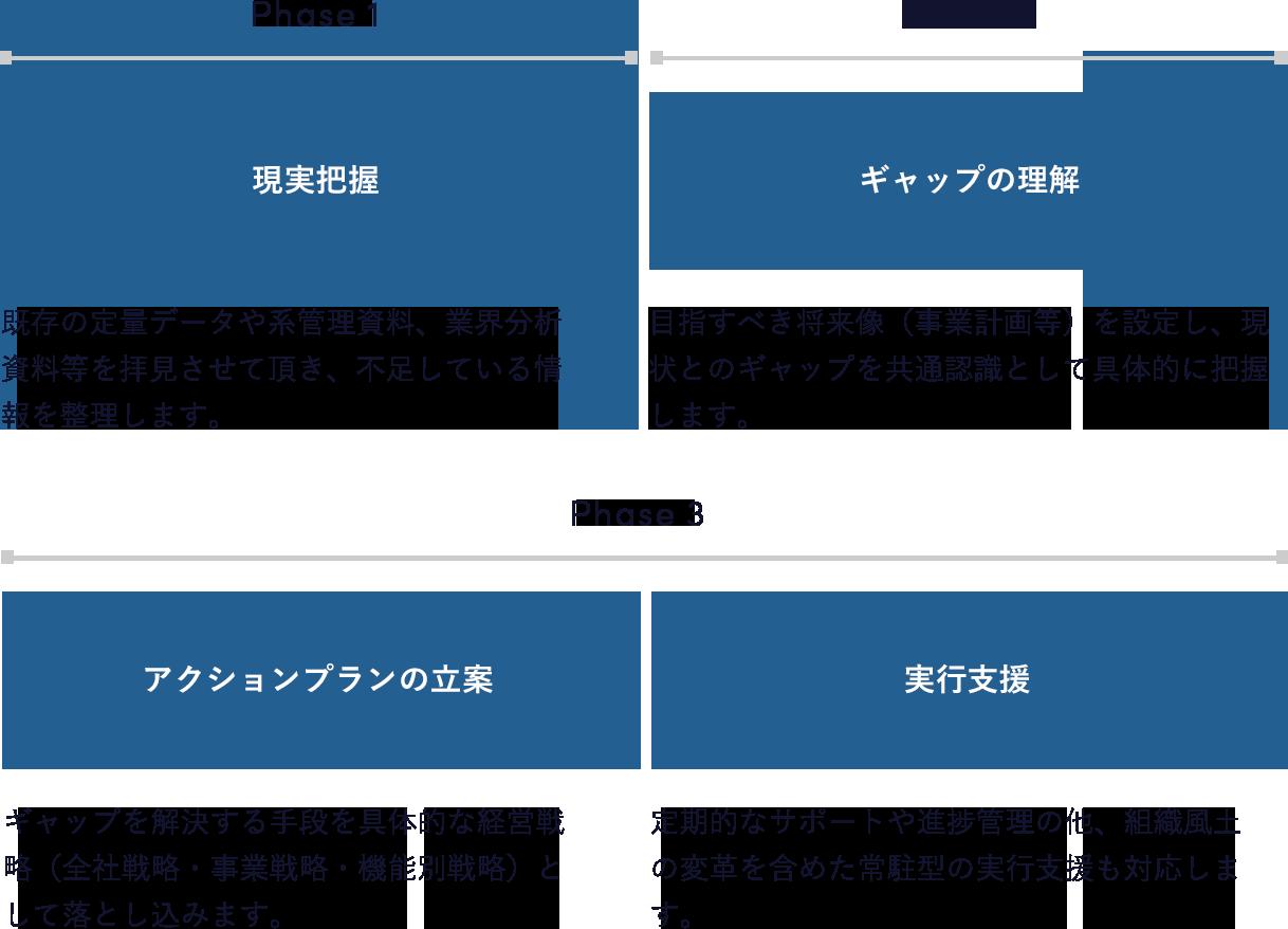 現状把握→キャップの理解→アクションプランの立案→実行支援