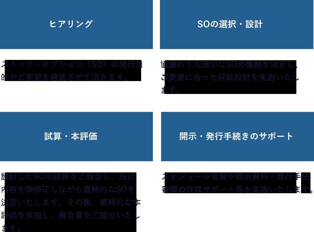 ヒアリング→SOの選択・設計→試算・本評価→開示・発行手続きのサポート