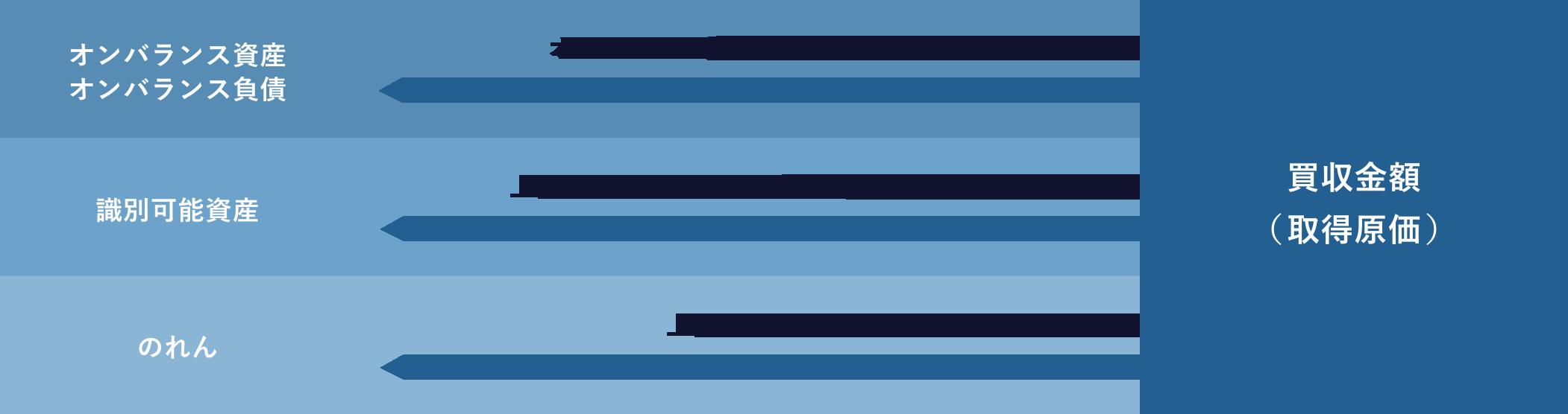 【取得原価配分の概念図】
