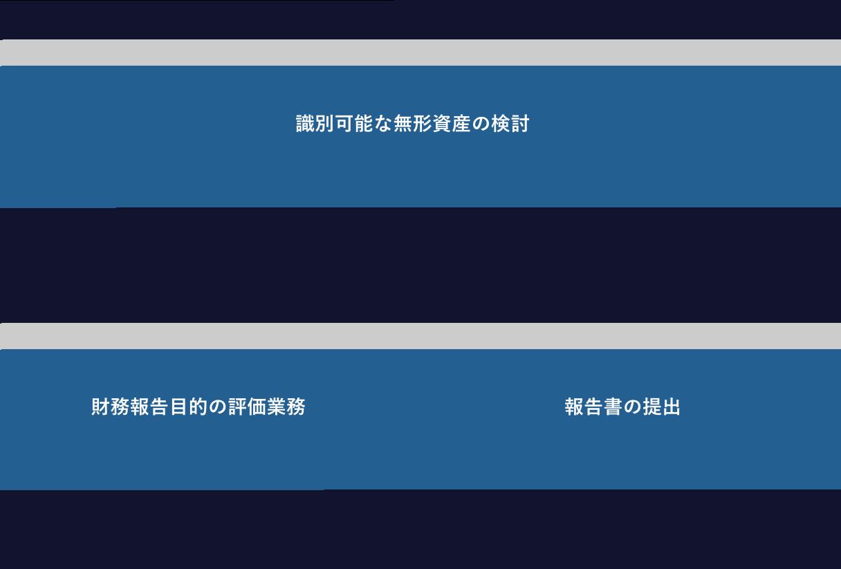 【業務の進め方】