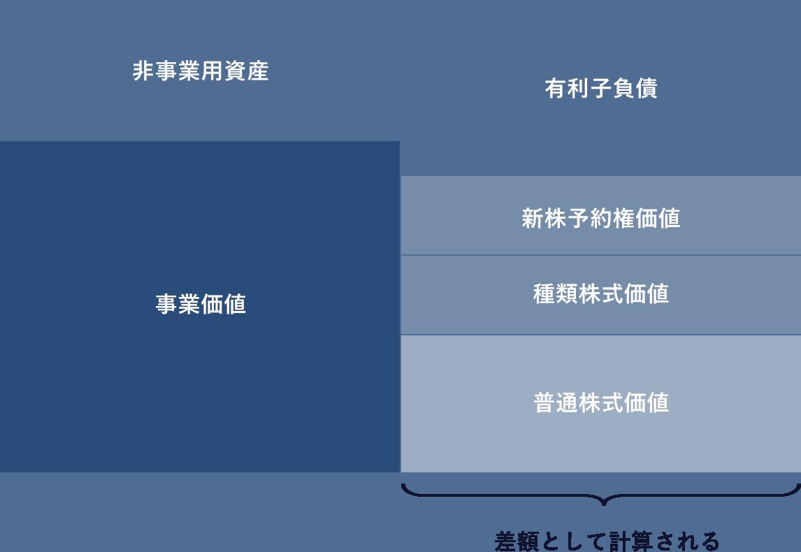 【株価算定の概念図】