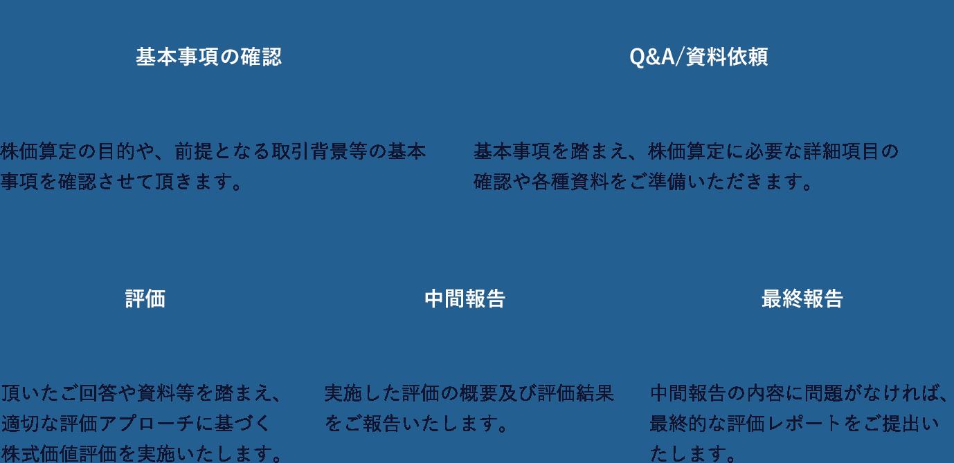 基本事項の確認→Q&A/資料依頼→評価→中間報告→最終報告