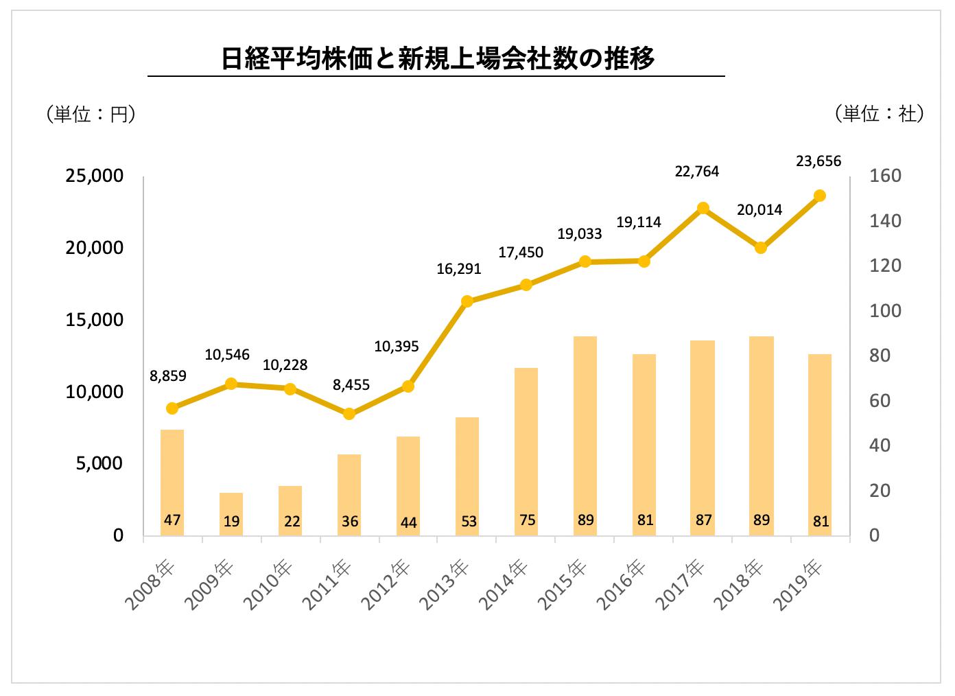 グループ 株価 日本 取引 所